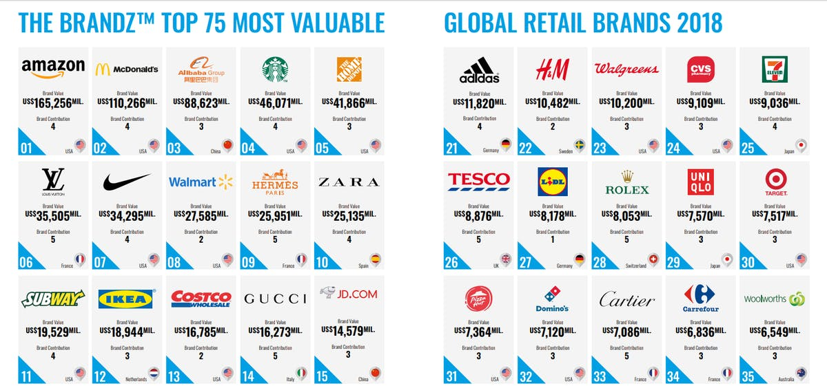 Amazon Is World's Most Valuable Global Brand, Says BrandZ Report