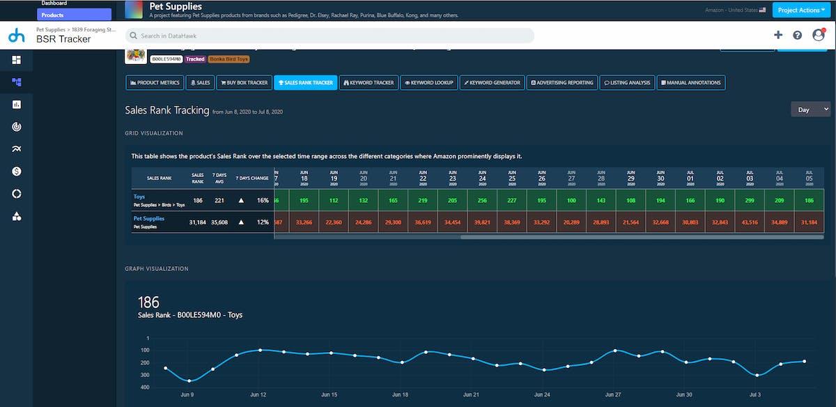 DataHawk Amazon BSR table and chart