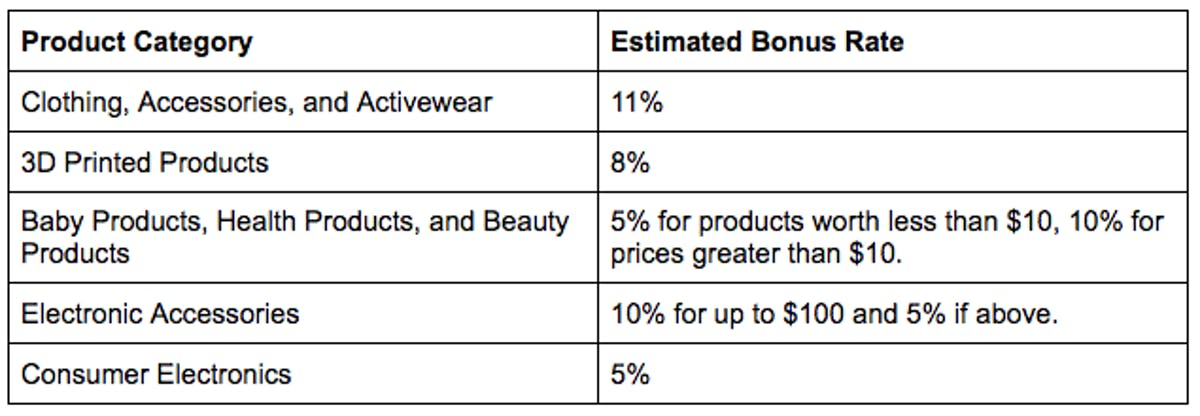 Amazon Brand Referral Bonus Rates