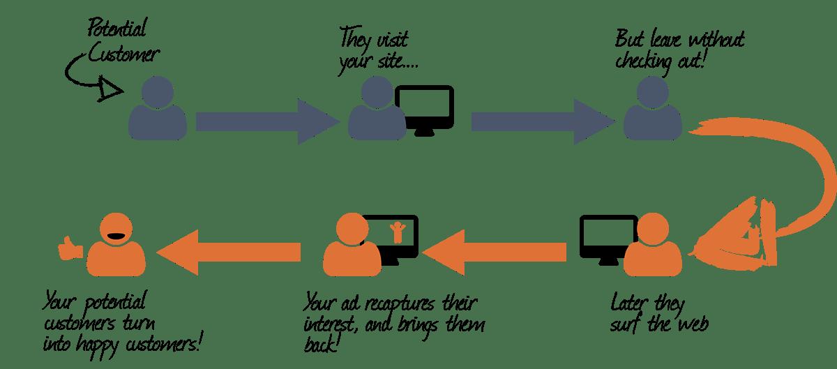 How PixelMe helps sellers to do retargeting on Amazon