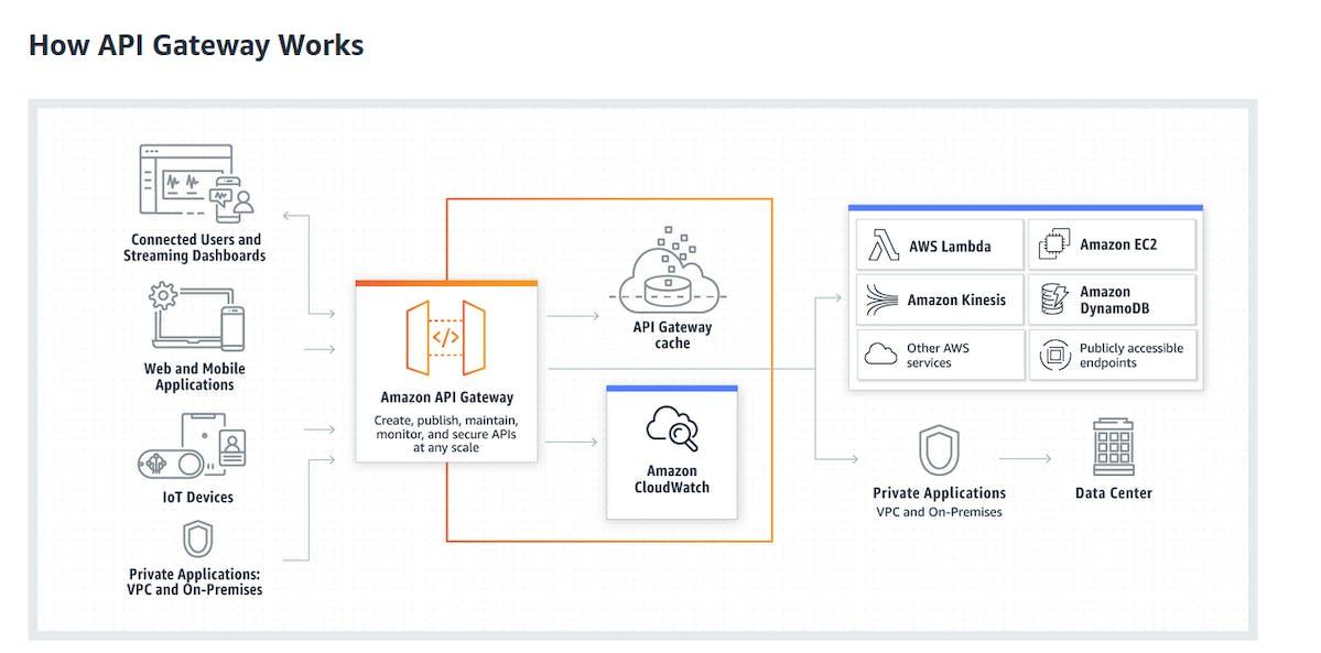 Amazon API for AB testing
