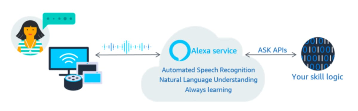 How Amazon Alexa Skills Can Boost Your Brand?