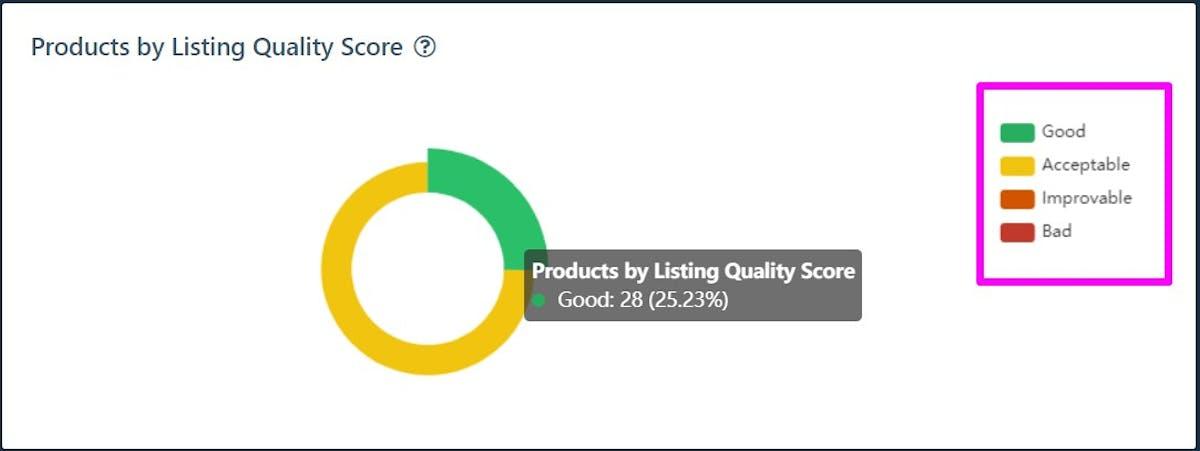 Amazon Listing Quality Score