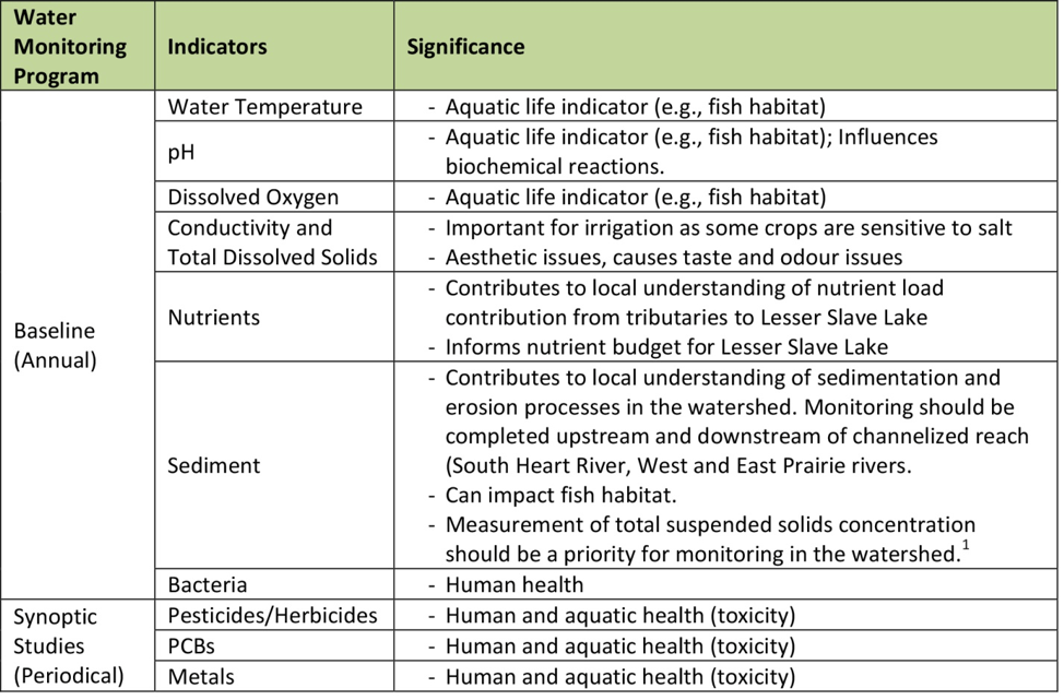 Lesser Slave Watershed Table