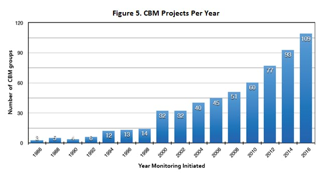 graph of cbm projects per year showing an increase every year from 1986 - 2016