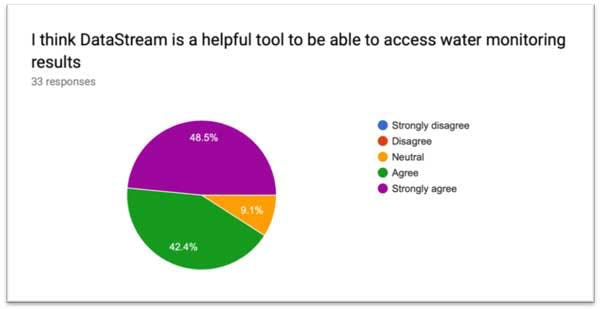 Participant responses from a post-Datathon survey (May 2019)