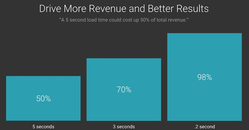 Website Loading and Revenue Impact