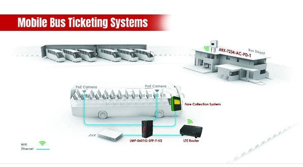Antaira - Modernized Mobile Ticketing Systems for Buses