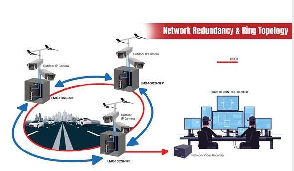 Antaira Insight - Network Redundancy Solutions