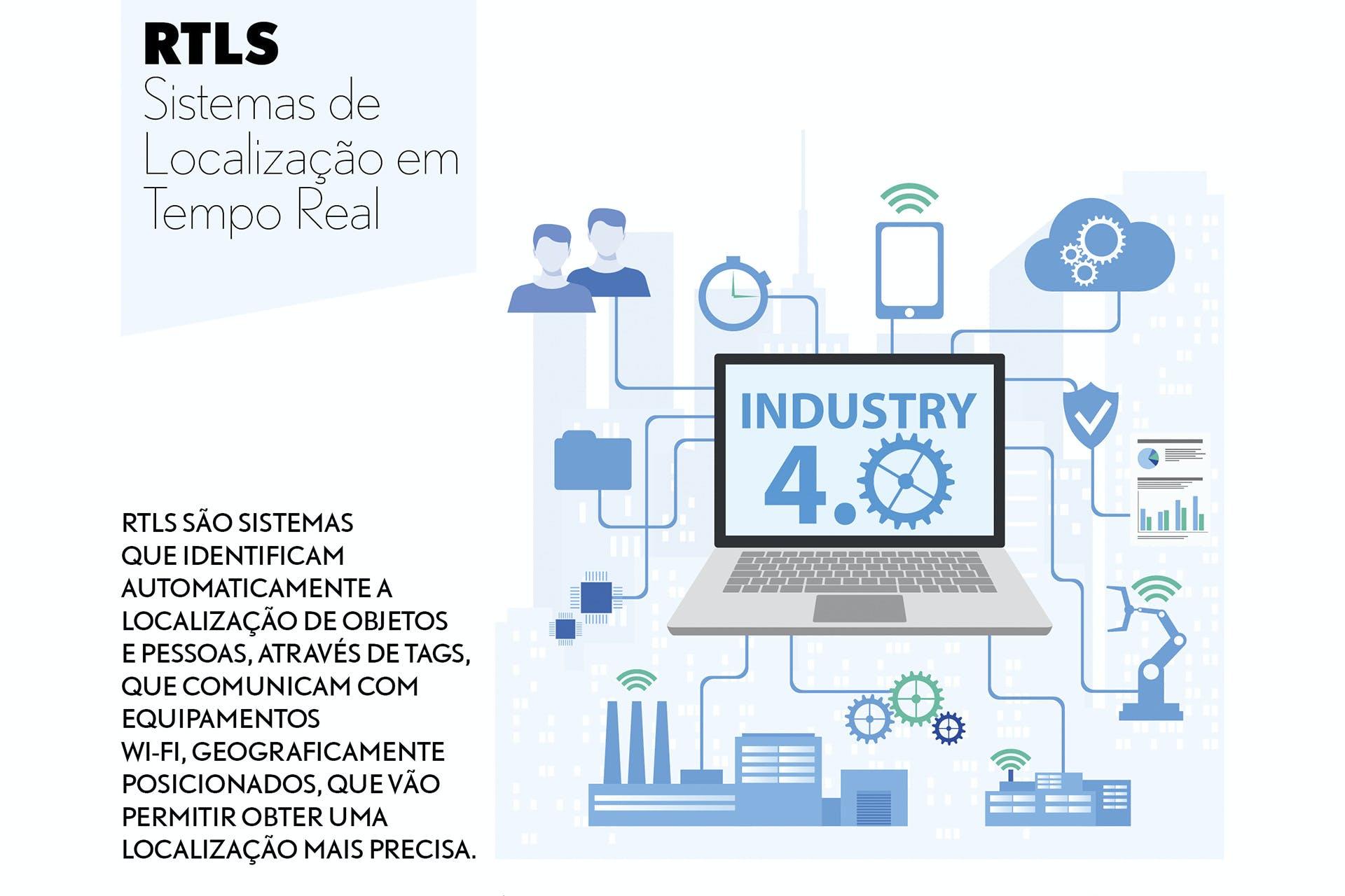 RTLS - SISTEMAS DE LOCALIZAÇÃO EM TEMPO REAL