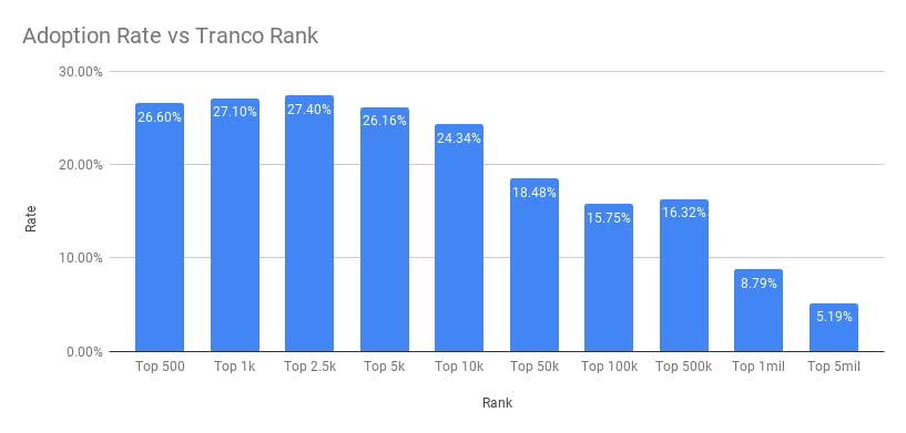 Adoption Rate vs Tranco Rank