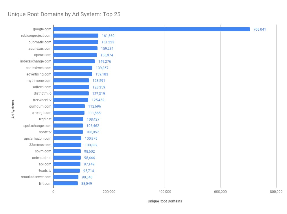 Top 25 Ad Systems by Reach (calculated by # of unique root domains where the ad system is encountered)
