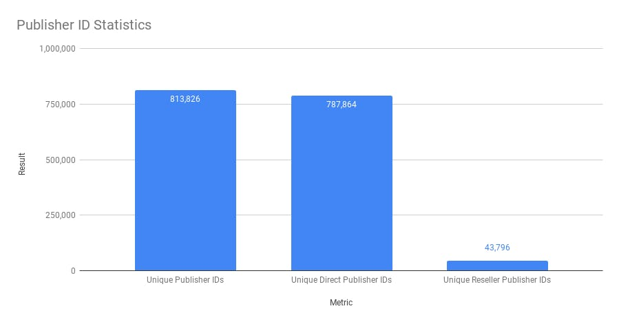 Unique publisher ids observed, broken down by RESELLER vs DIRECT