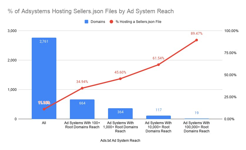 % of Adsystems Hosting Seller.json Files by Ad System Reach