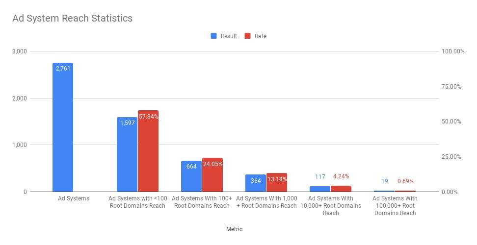 Ad System Reach Statistics