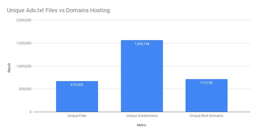 Number of unique files identified vs the number of sites hosting them