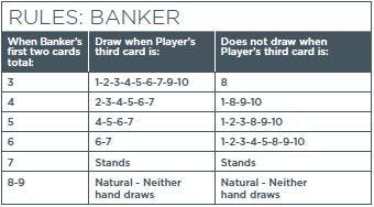 Mini Baccarat Drawing Rules