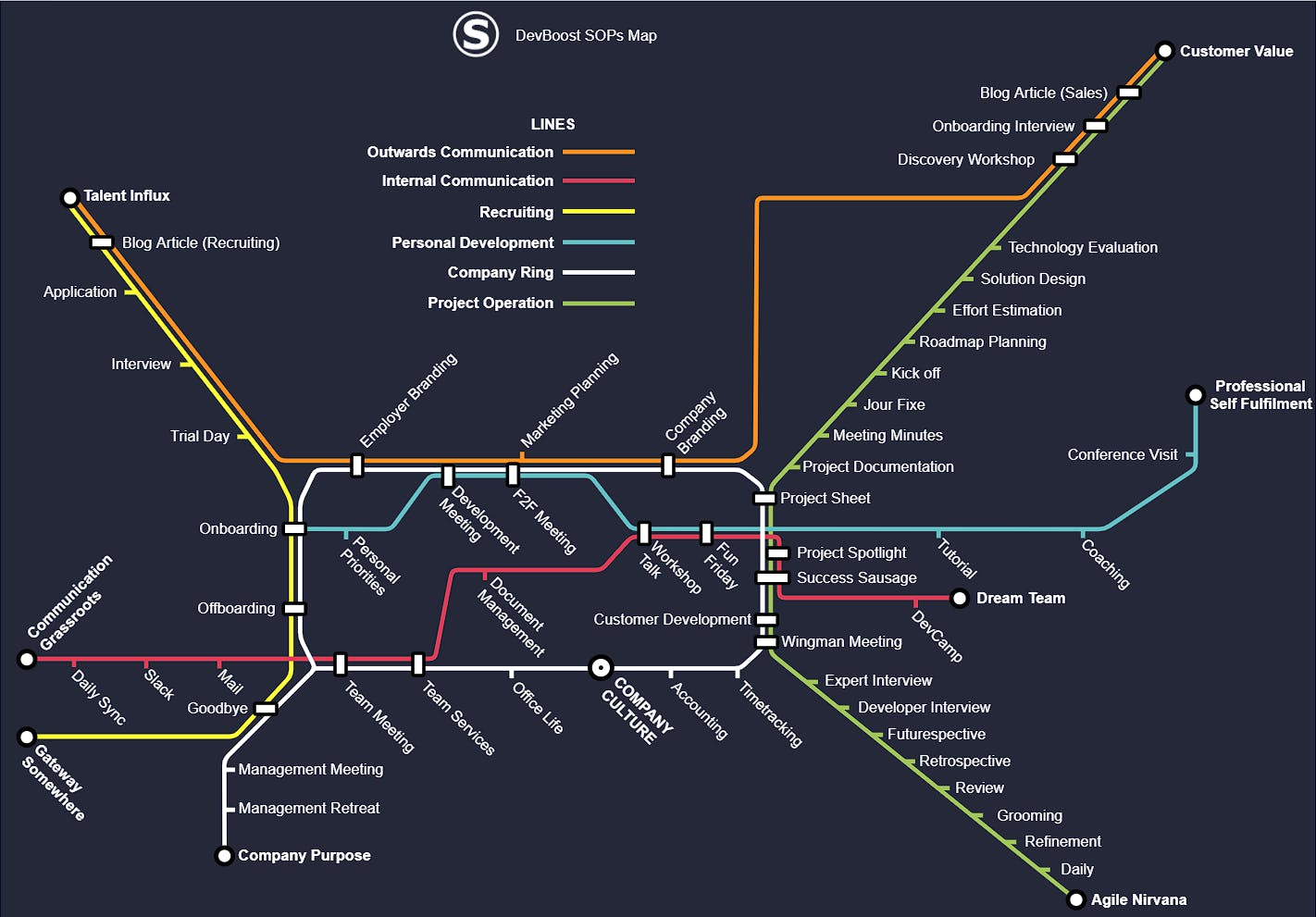 SOP Map