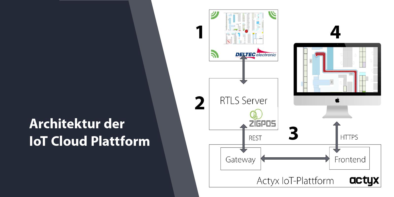 Architektur der IoT Cloud Plattform