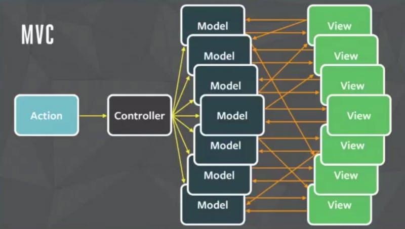 Modelo, Vista y Controlador en acción
