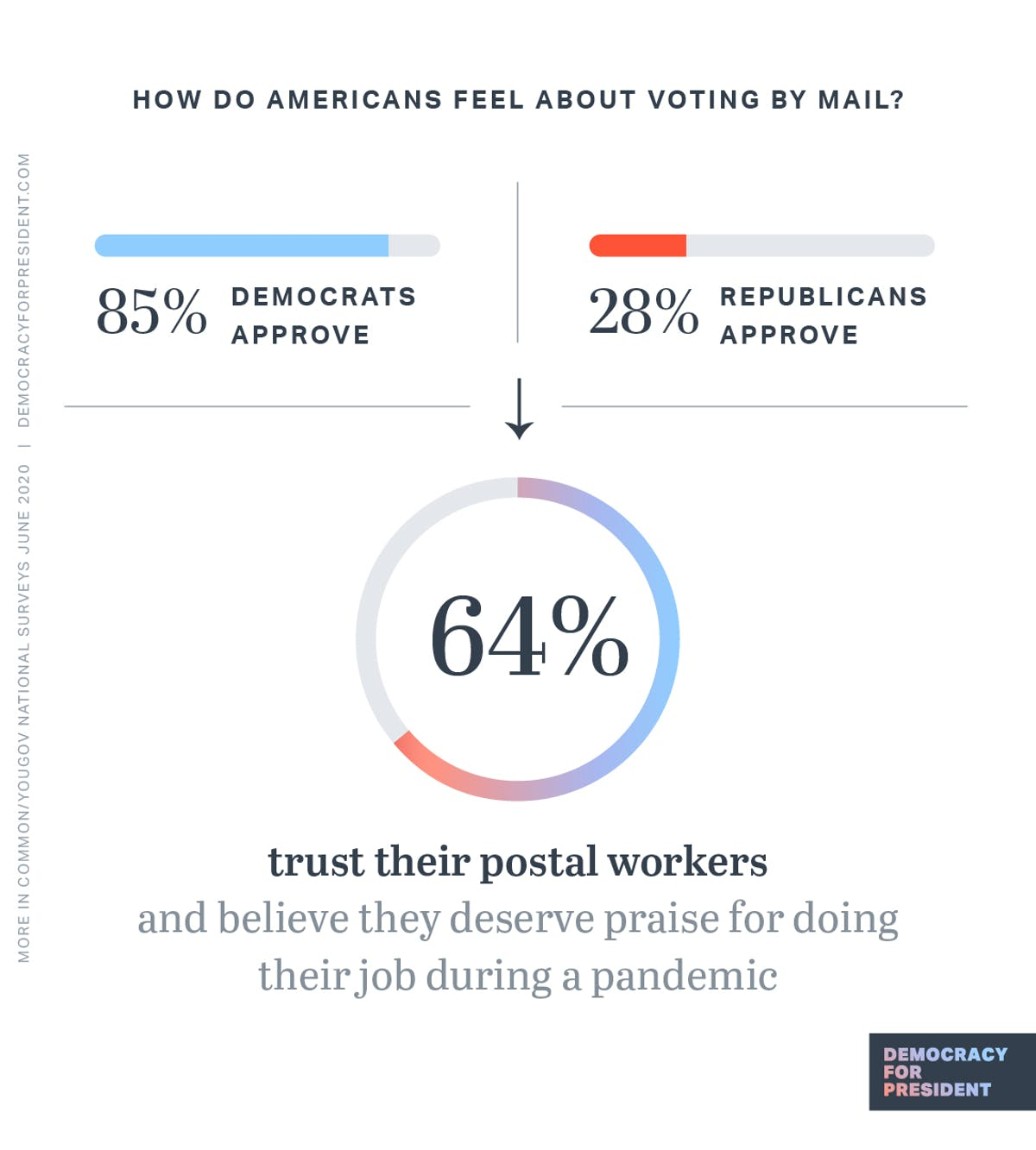 How do Americans feel about voting by mail? 85% of Democrats approve. 28% of Republicans approve. 64% of Americans trust their postal workers and believe they deserve praise for doing their job during a pandemic.