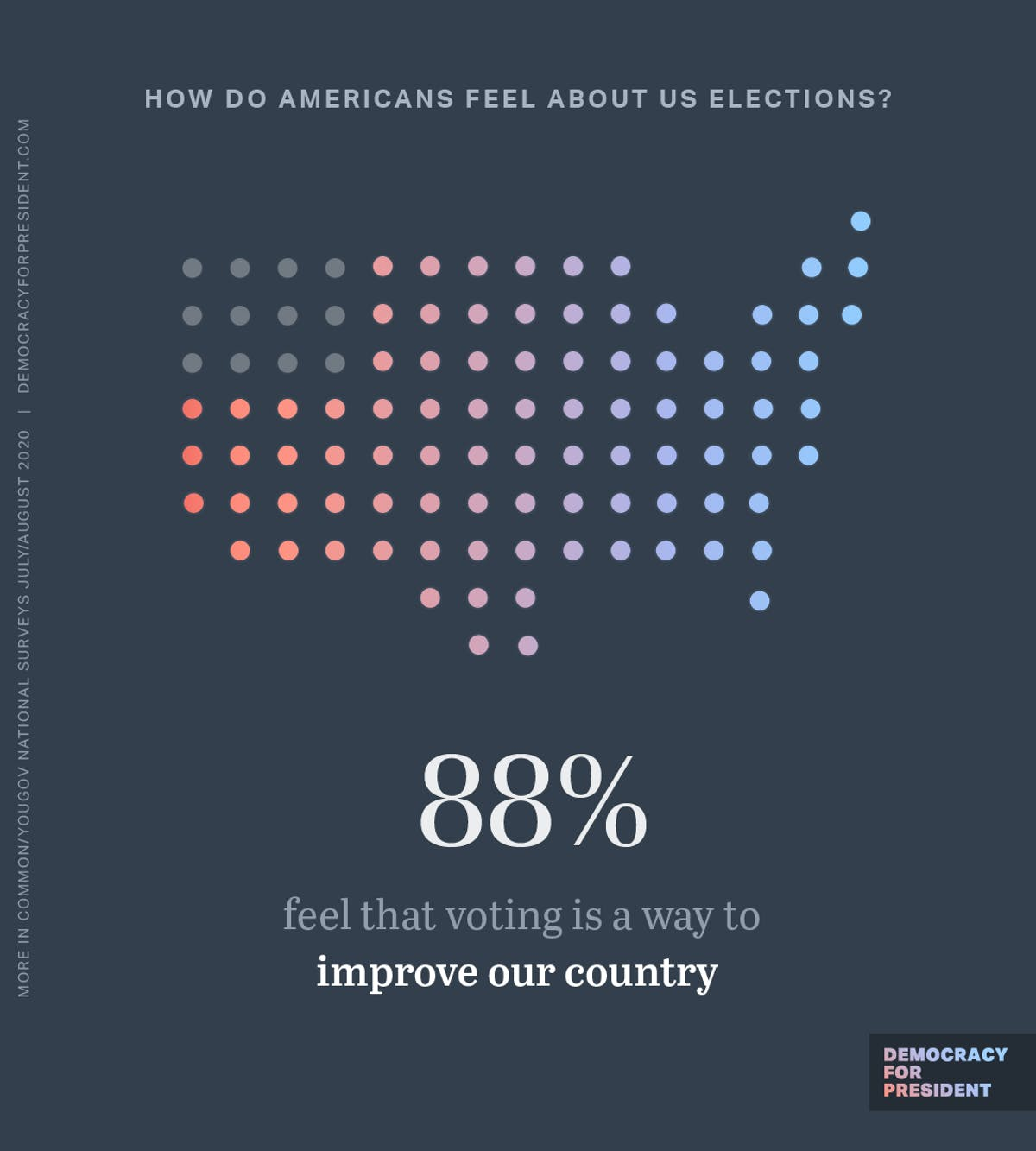 How do Americans feel about U.S. elections? 88% feel that voting is a way to improve our country.