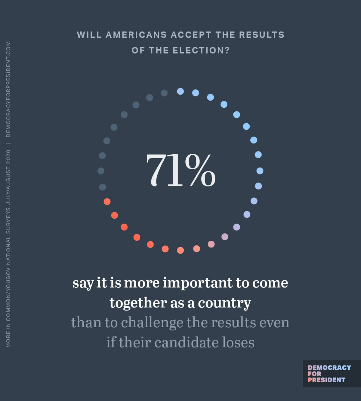 Will Americans accept the results of the election? 71% say it is more important to come together as a county than to challenge the results even if their candidate loses.