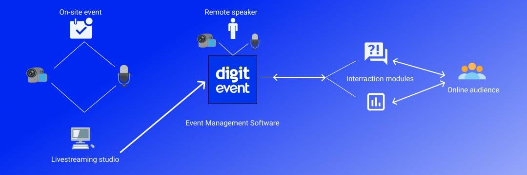 hybrid event scheme