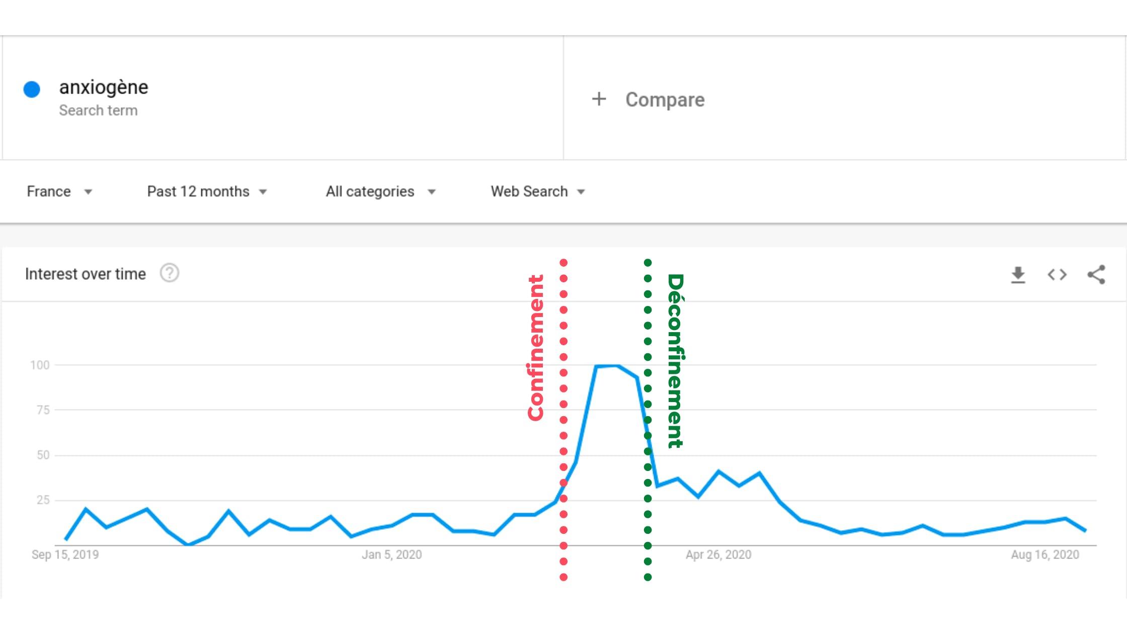 angiogène graph over time