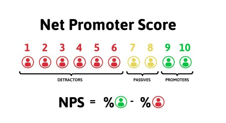 net promoter score in the event industry