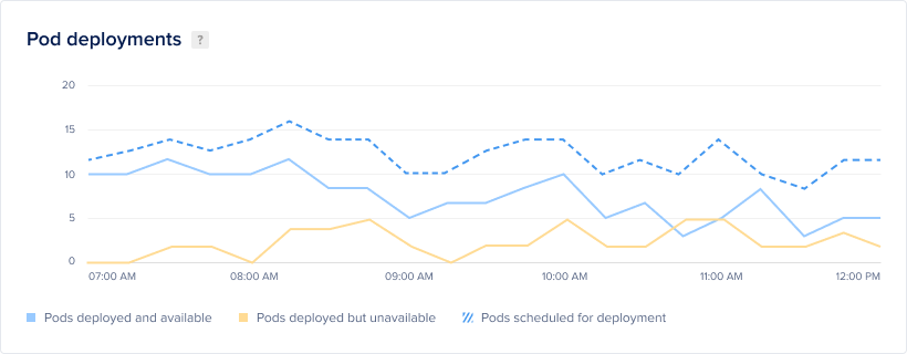 DigitalOcean graph of Kubernetes pod deployments