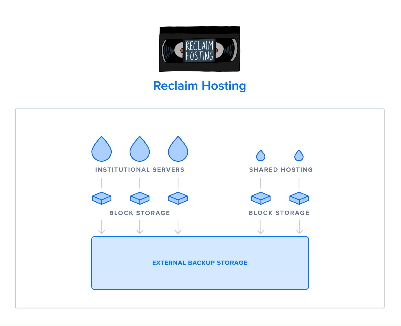 Diagram of Reclaim Hosting's current infratsructure setup
