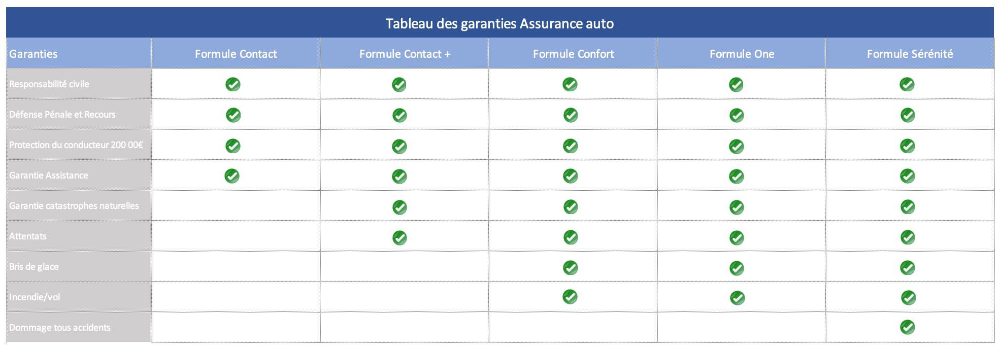 Tableau de comparaison des garanties pour les formules d'assurance auto Contact, Contact +, Confort, One et Sérénité d'Assuronline