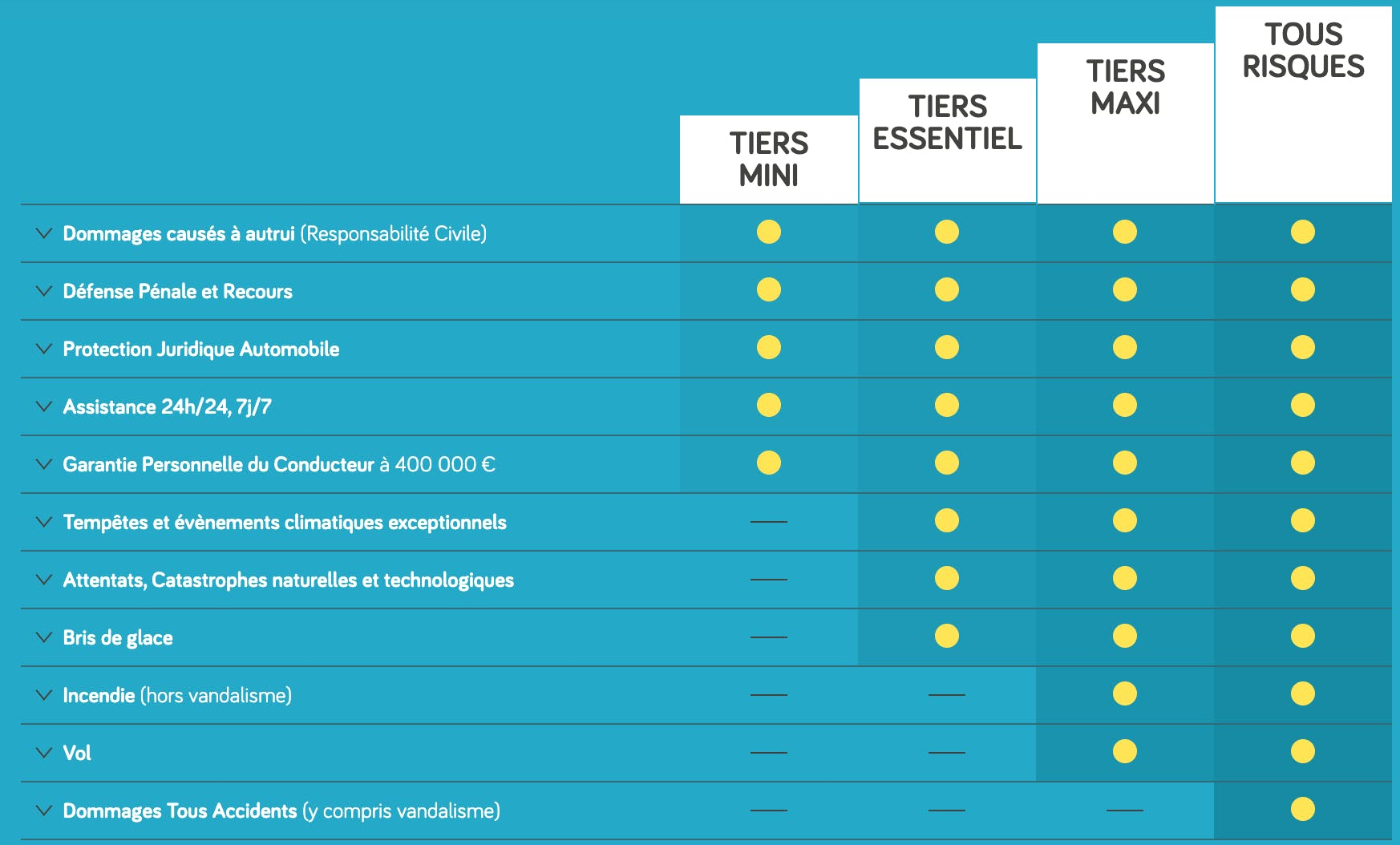 Tableau de comparaison des garanties Direct Assurance pour les formules d'assurance auto Tiers Mini, Tiers Essentiel, Tiers Maxi et Tous Risques