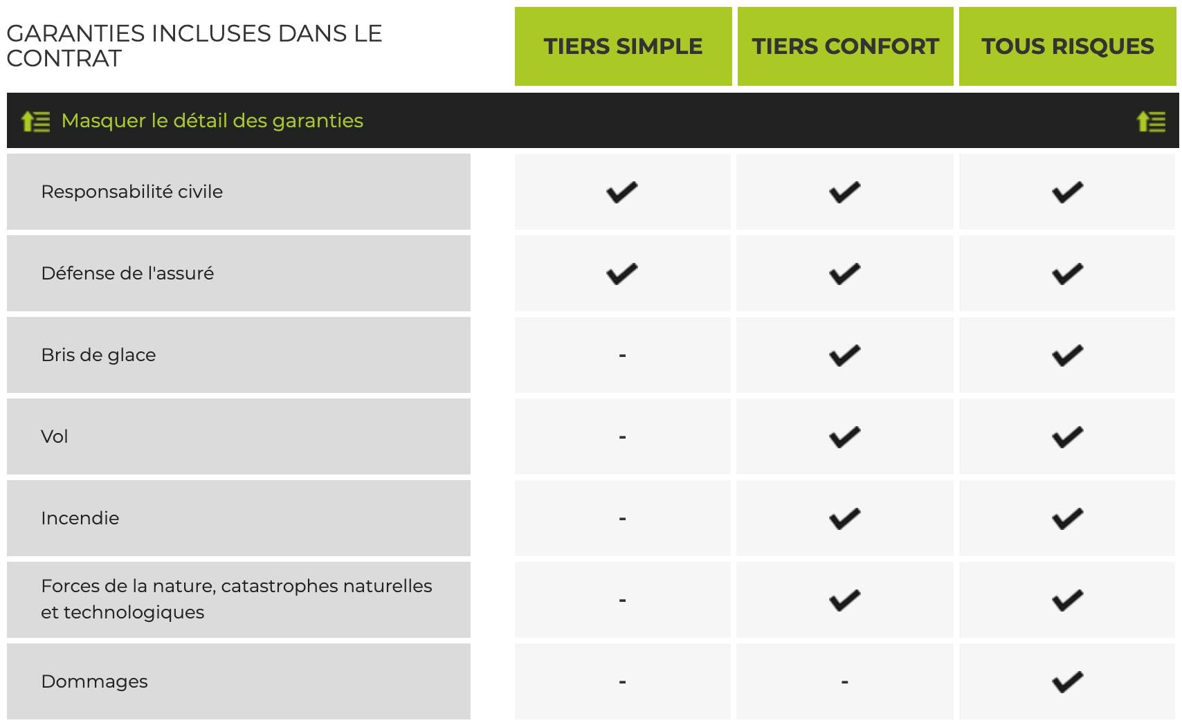 Tableau de comparaison des garanties Active Assurances pour les formules d'assurance auto Tiers Simple, Tiers Confort et Tous Risques