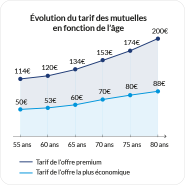 Evolution du prix des mutuelles senior selon l'âge