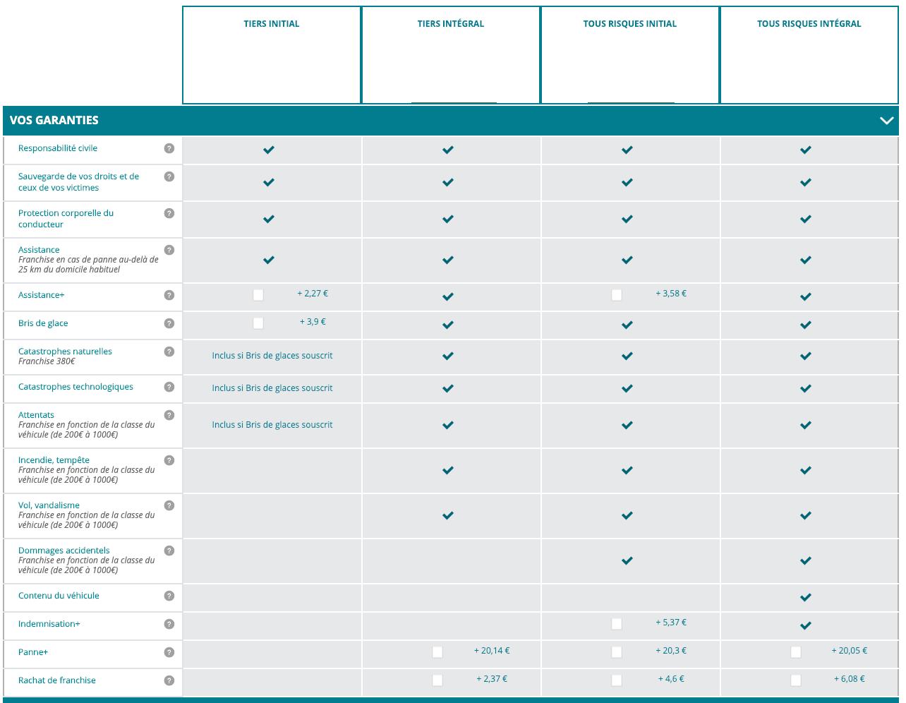 Tableau de comparaison des garanties auto Crédit Agricole pour les formules Tiers Initial, Tiers Intégral, Tous Risques Initial, Tous Risques Intégral