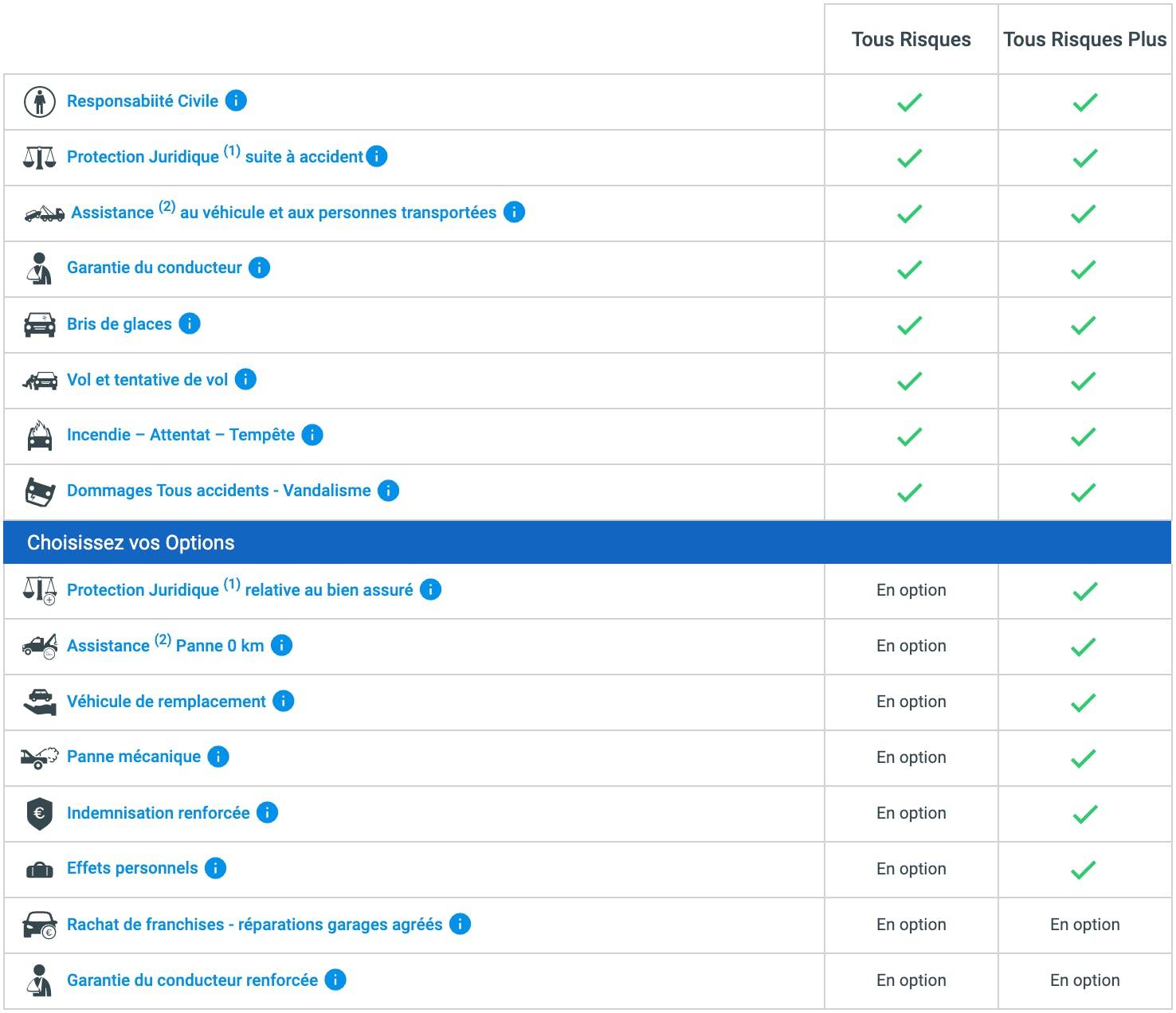 Tableau de comparaison des garanties auto Matmut pour les formules auto Tous Risques (Tous Risques et Tous Risques Plus)