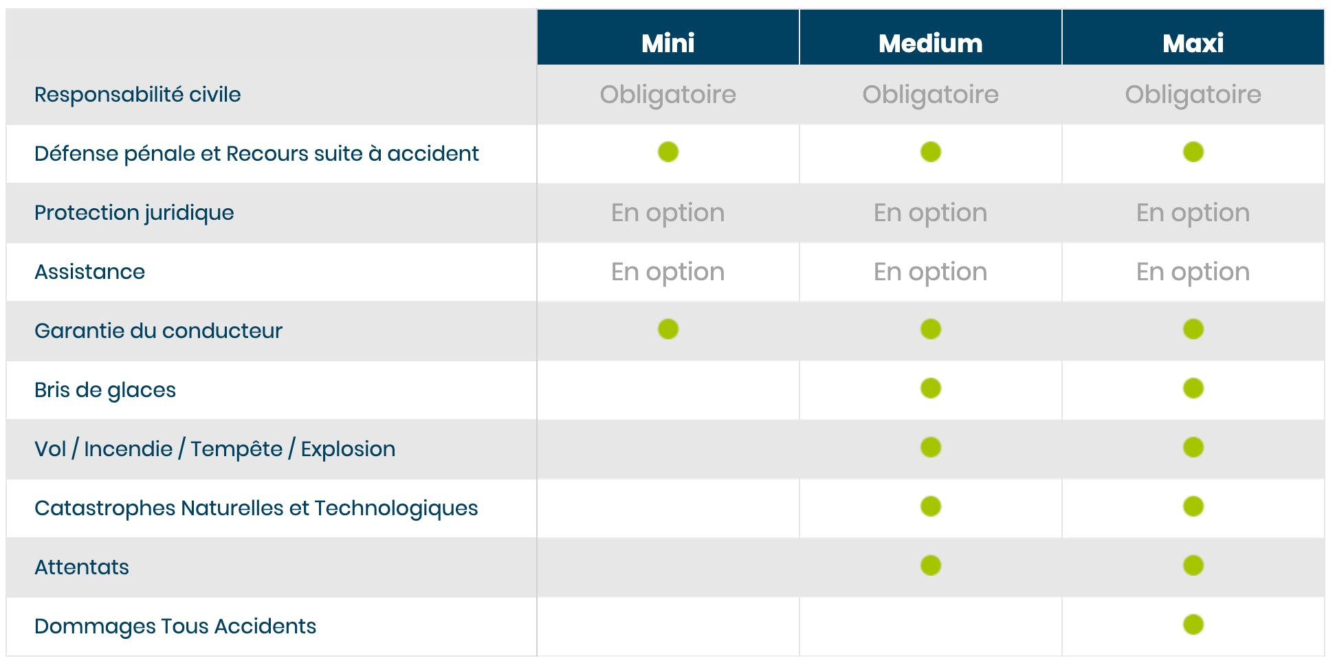 Tableau de comparaison des garanties auto April pour les formules Mini, Medium et Maxi