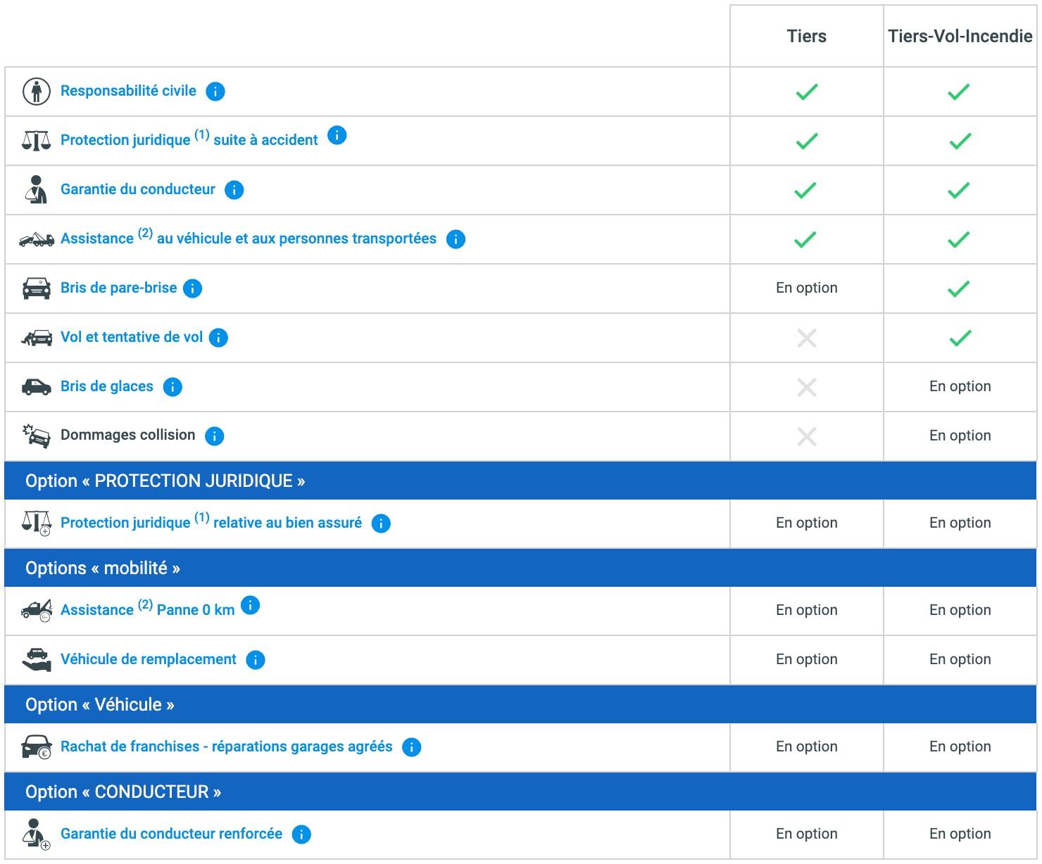 Tableau de comparaison des garanties auto Matmut pour les formules auto au Tiers (Tiers et Tiers-Vol-Incendie)