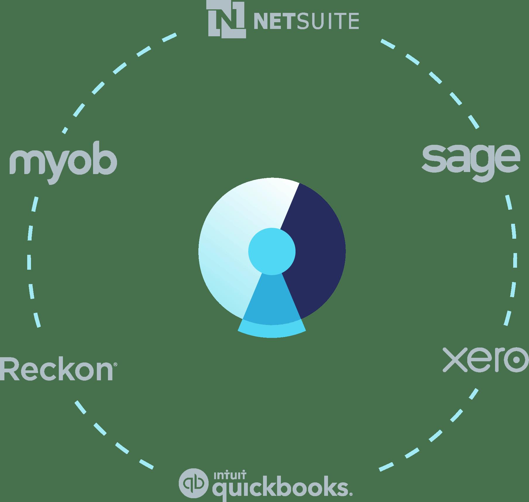 DiviPay accounting integrations