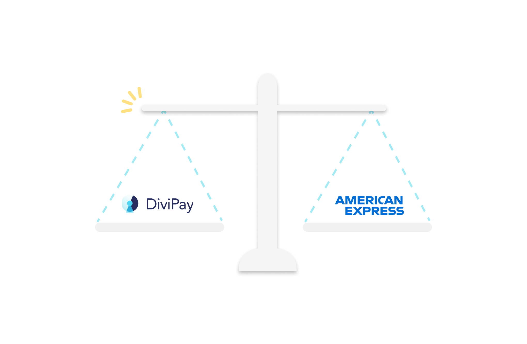 DiviPay vs American Express scale