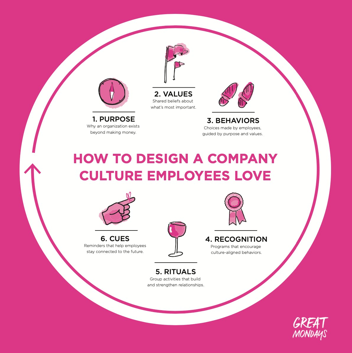 How to design a company culture employees love