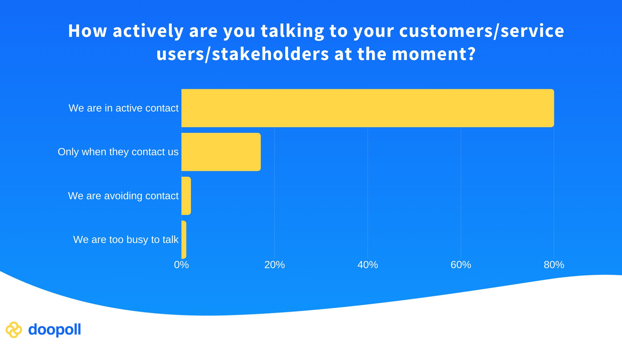 Chart showing how 80% of customers are in active contact with customers