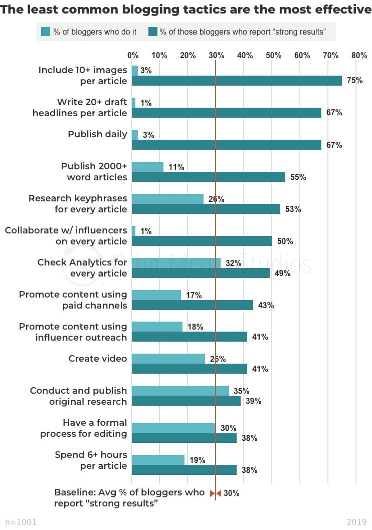 Orbit Media graphic showing survey results in more detail