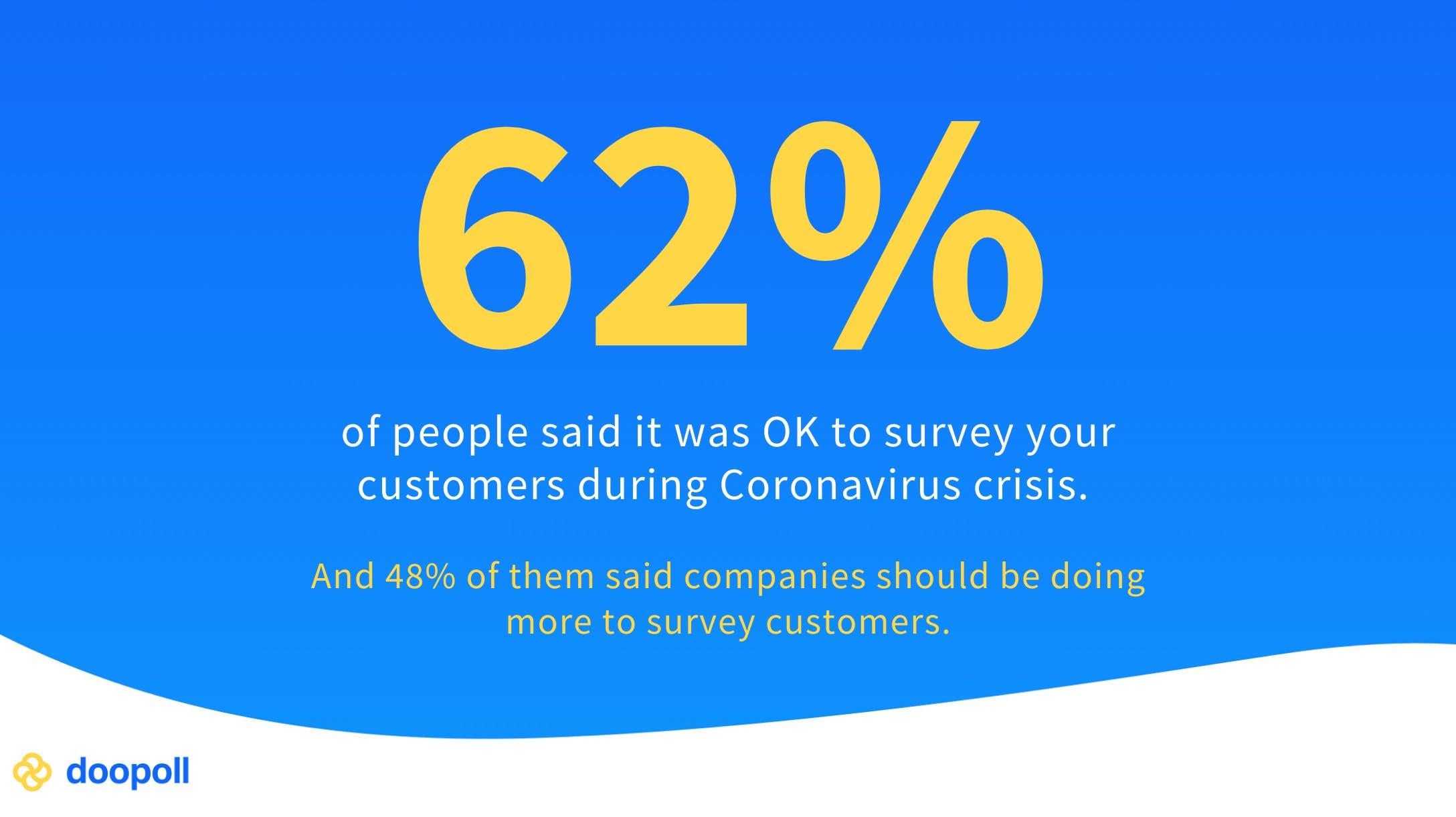 62% think it's OK to survey customers during Coronavirus