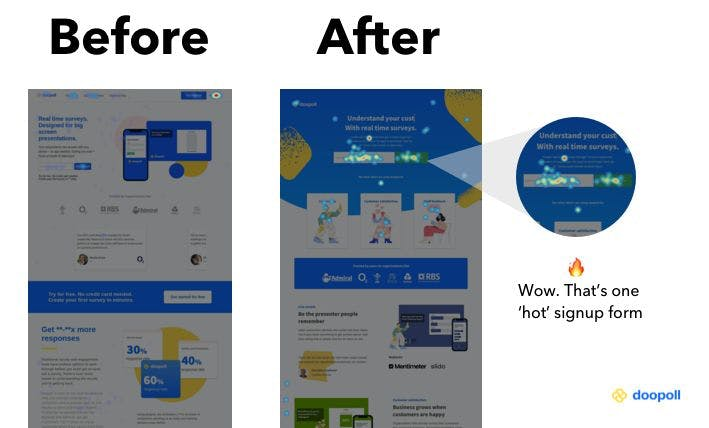 Heatmaps showing the improvement before and after a CRO change