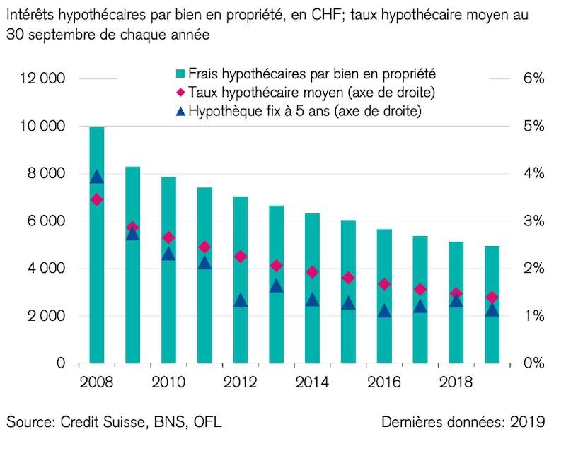 Charges hypothécaires pour les propriétaires existants