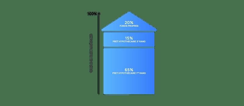 Structure d'un prêt hypothécaire