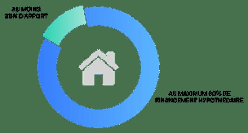 Répartition entre fonds propres et financement hypothécaire